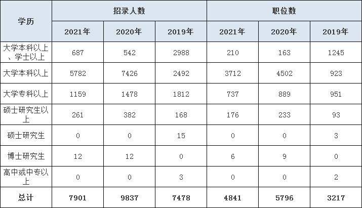 近三年河南省考各学历层次招录人数