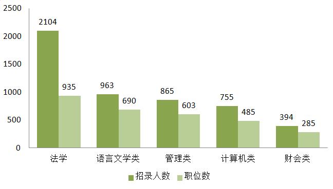 河南省考五大热门专业
