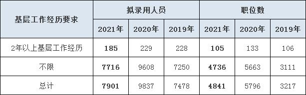 2022年河南省考报考基层工作经历岗有何要求?
