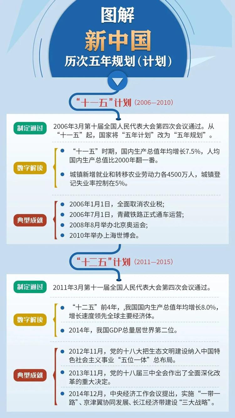 新中国历次五年规划